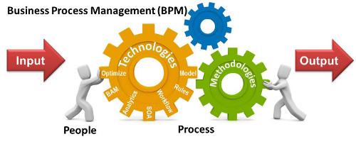 دلایل انتخاب BPM در سازمانهای پیشرو طراحی سایت