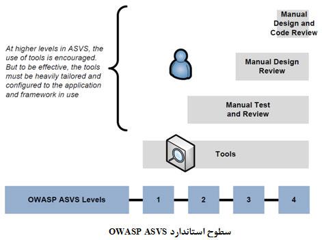 پروژه OWASP ASVS چتری بر سر پورتال های سازمانی