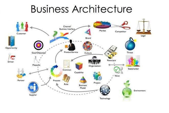 معماری کسب و کار فرایند BPM و مدیریت آن Business architecture طراحی سایت