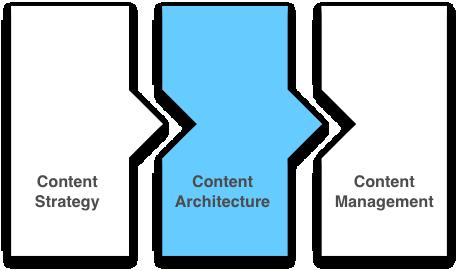معماری محتوا Content architecture