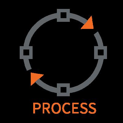 فرلیند پیاده سازی سیستم مدیریت فرایند از سه منظر اصلی