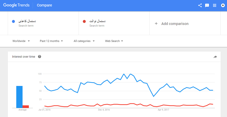 گوگل ترندز و مقایسه