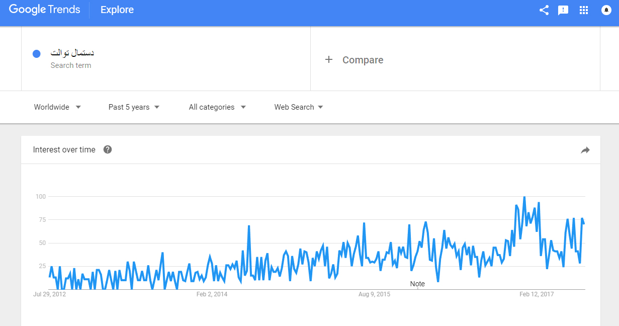 گوگل ترندز و پیش بینی